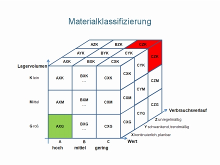 Th In Materialwirtschaft