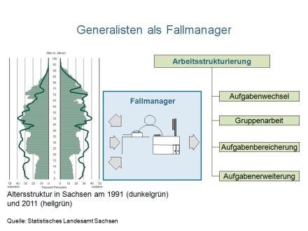 Th Ve Organisationsentwicklung