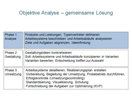Th Ve Prozessanalyse und Gestaltung