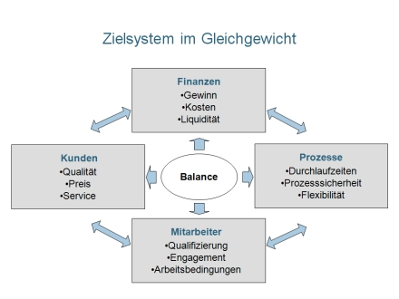 Th Ve Zielsystem